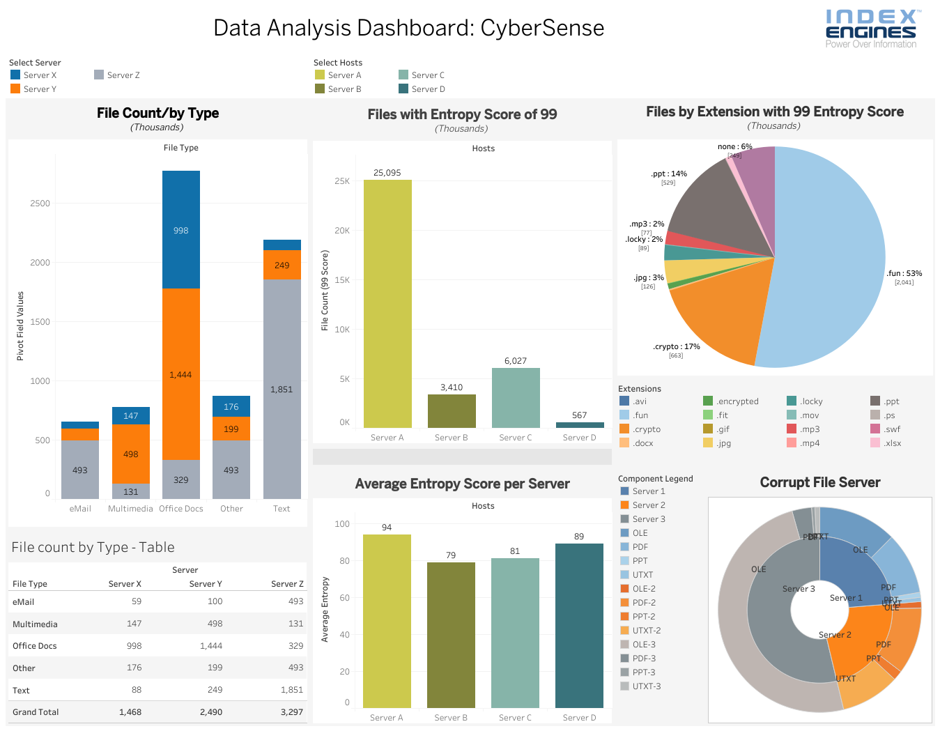 Data Analysis Dashboard CyberSense