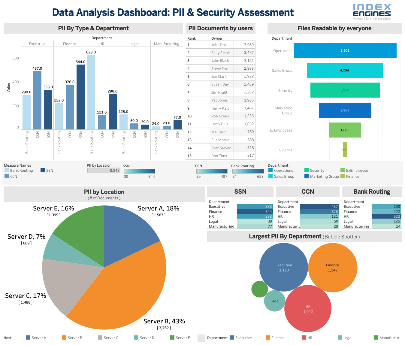 PII Security Assessment