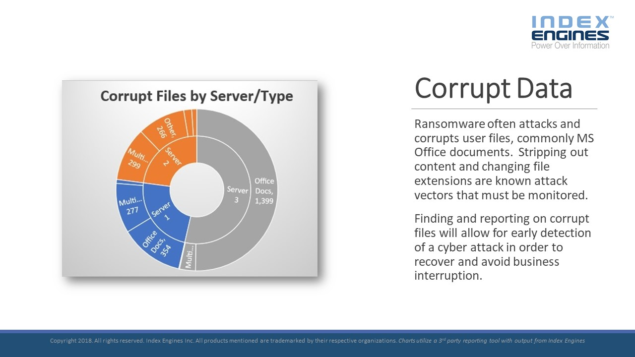 Ransomware often attacks and corrupts user files, commonly MS Office documents