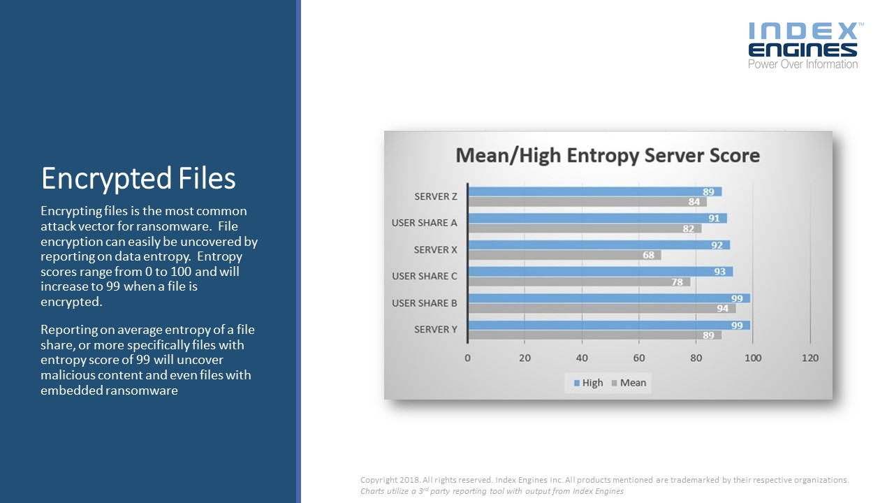 Entropy scores range from 0 to 100 and will increase to 99 when a file is encrypted.