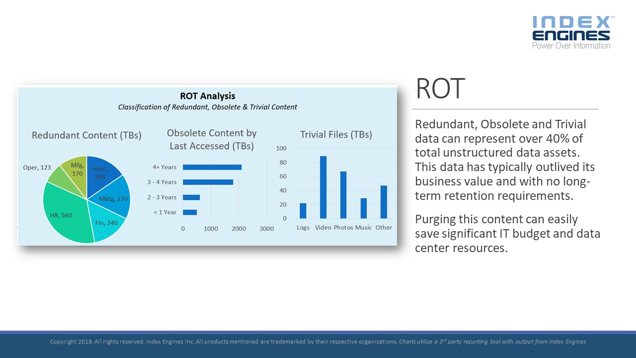 Redundant, Obsolete and Trivial data can represent over 40% of total unstructured data assets.
