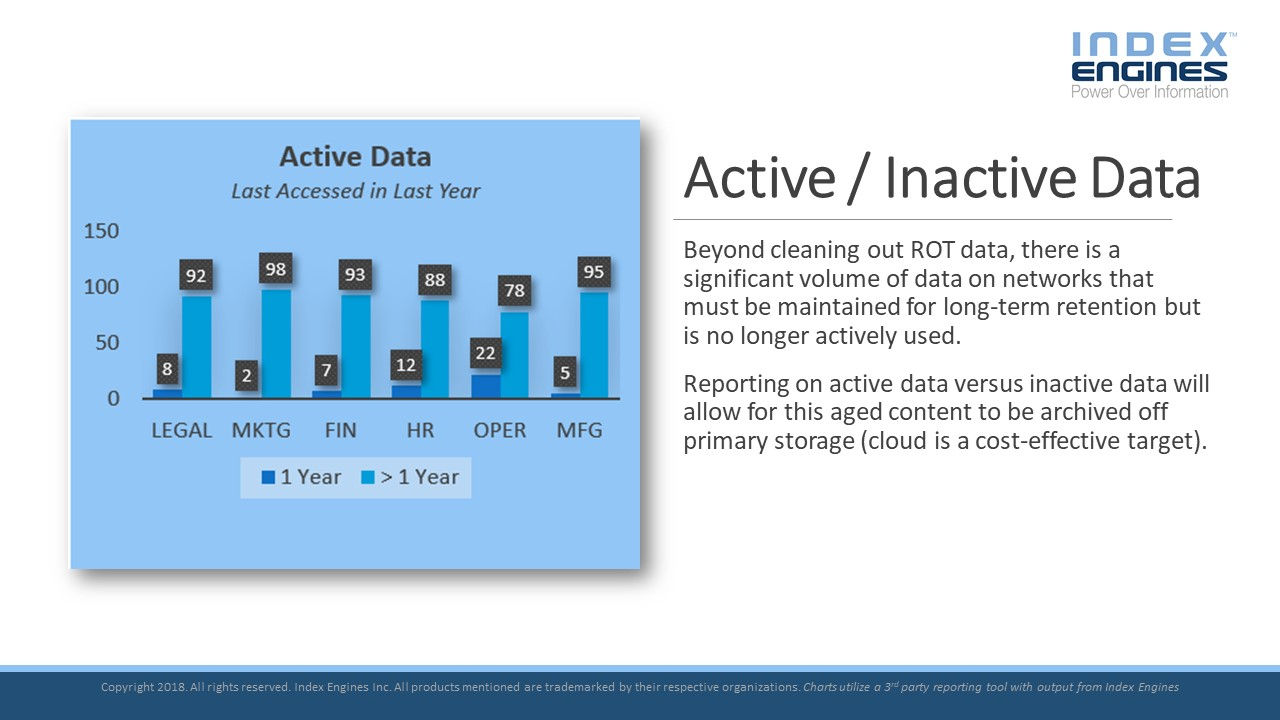 Reporting on active data versus inactive data will allow for this aged content to be archived off primary storage (cloud is a cost-effective target).